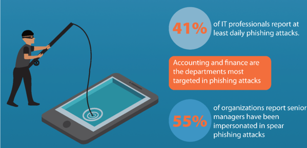 Phishing and Identity Fraud infographic. 41% of IT professionals report at least daily phishing attacks. 55% of organizations report senior managers have been impersonated in spear phishing attacks. Accounting and finance are the departments most targeted in phishing attacks.