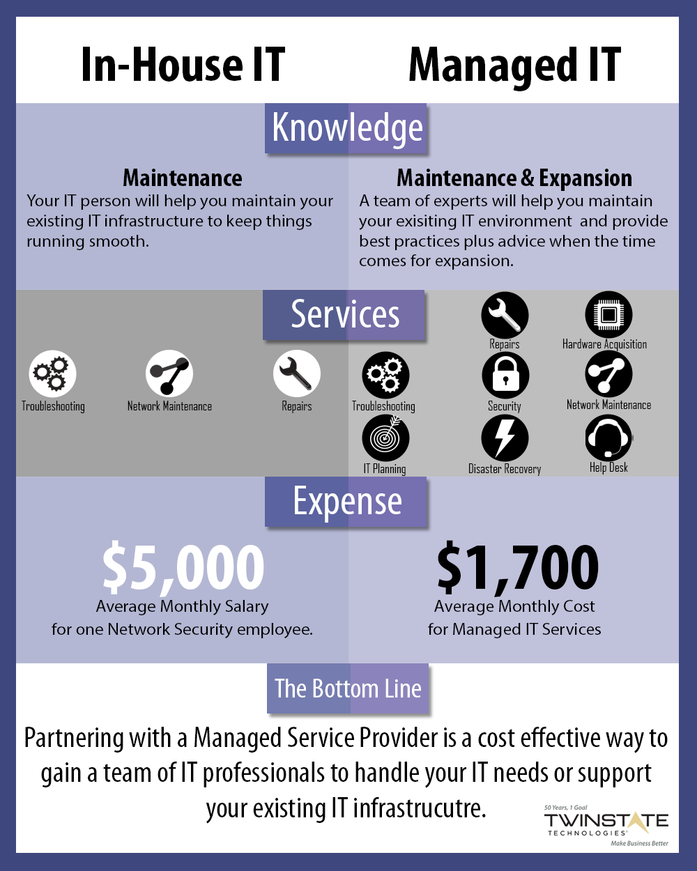 Infographic: Partnering with a top Managed Security Service Provider is a cost effective way to gain a team of IT professionals to handle your IT needs and support your existing IT infrastructure.
