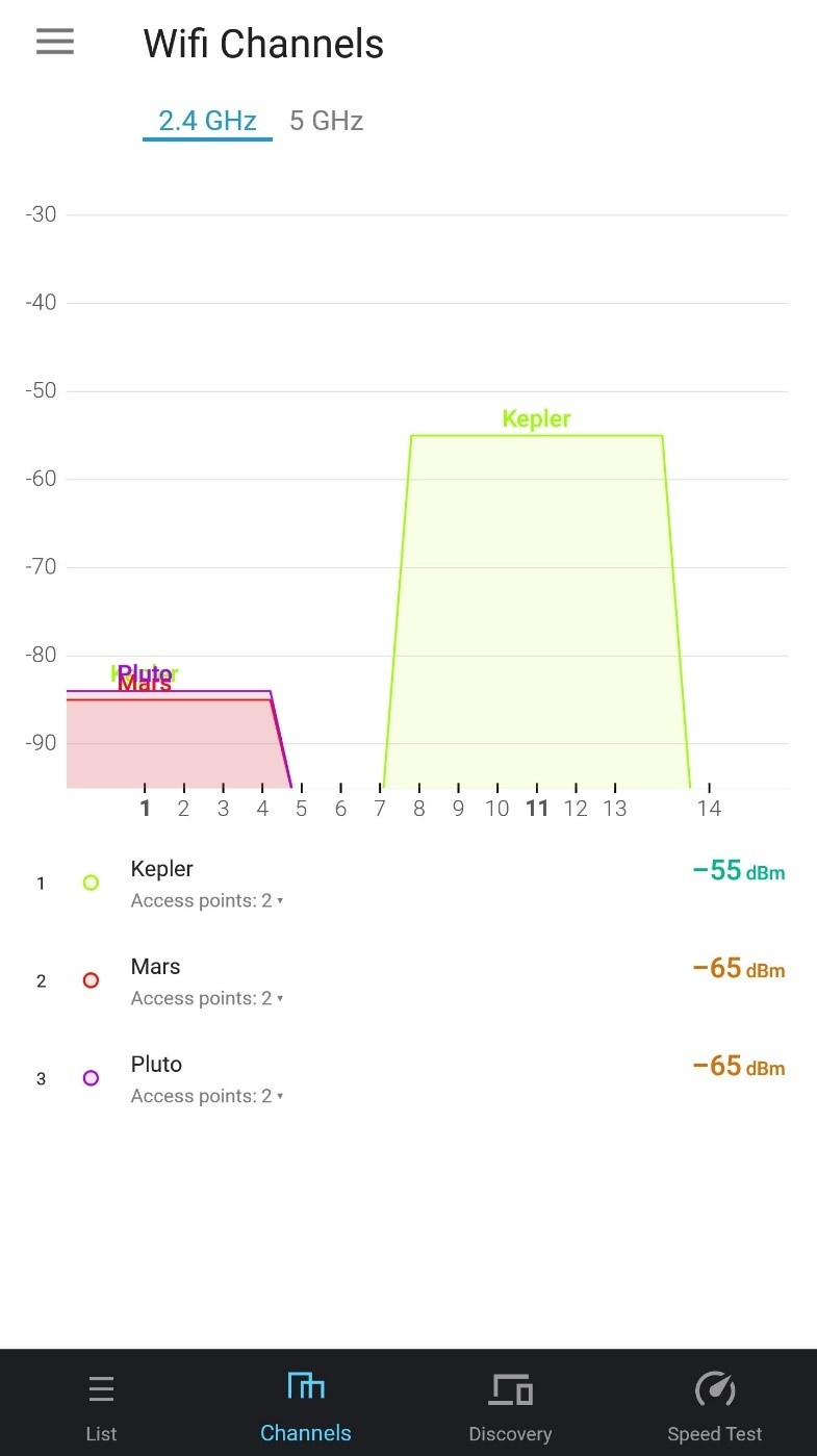 proper channel distribution