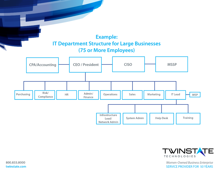 InBlogImg_IT Department Structure template for large businessExample of a large business' IT Department Structure