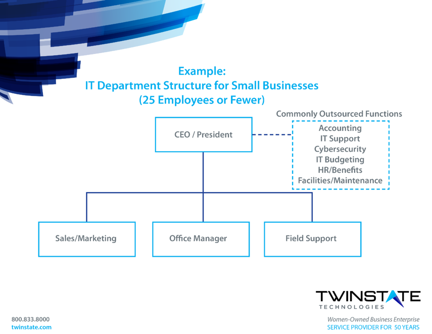 IT Department Structure template for small business