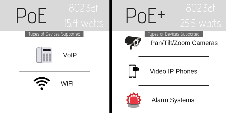 PoE vs PoE+ types of devices supported