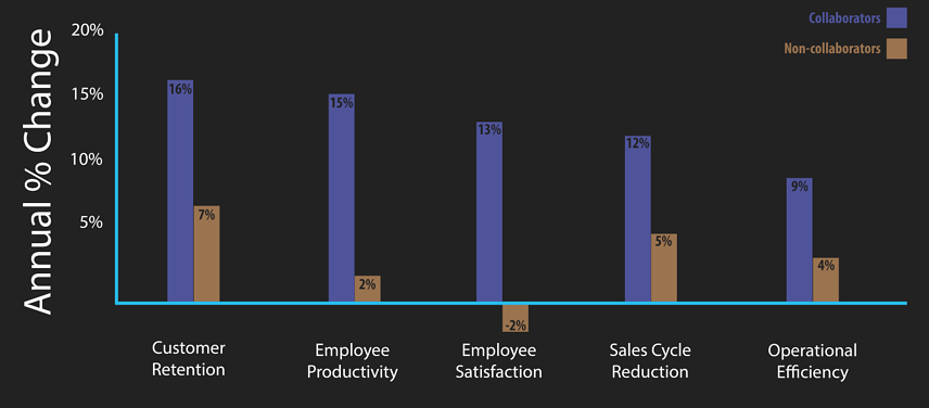 Another UCaaS benefit is that UCaaS adoption results in greater customer retention, employee productivity, employee satisfaction, and operational efficiency.