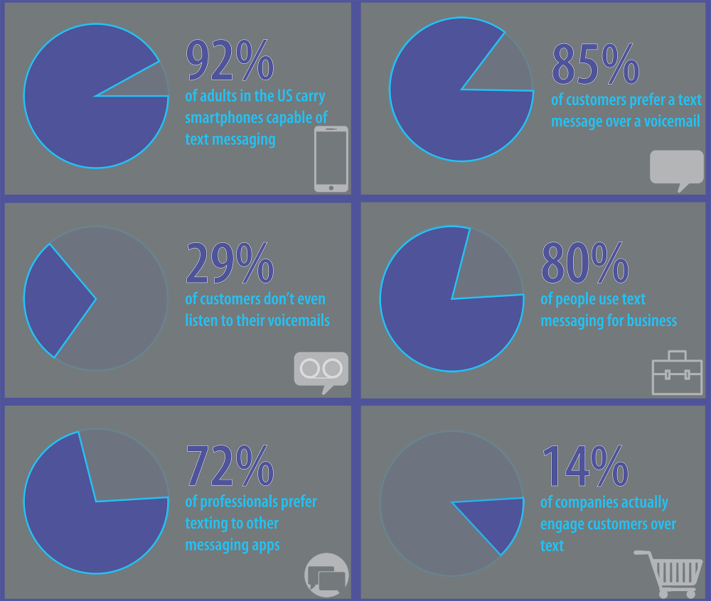 Infographic: Texting for Customer Engagement. 92% of adults in the US carry smartphones capable of text messaging. 85% of customers prefer a text message over a voicemail. 29% of customers don't even listen to their voicemails. 80% of people use text messaging for business. 72% of professionals prefer texting to other messaging applications. 14% of companies actually engage customers over text.