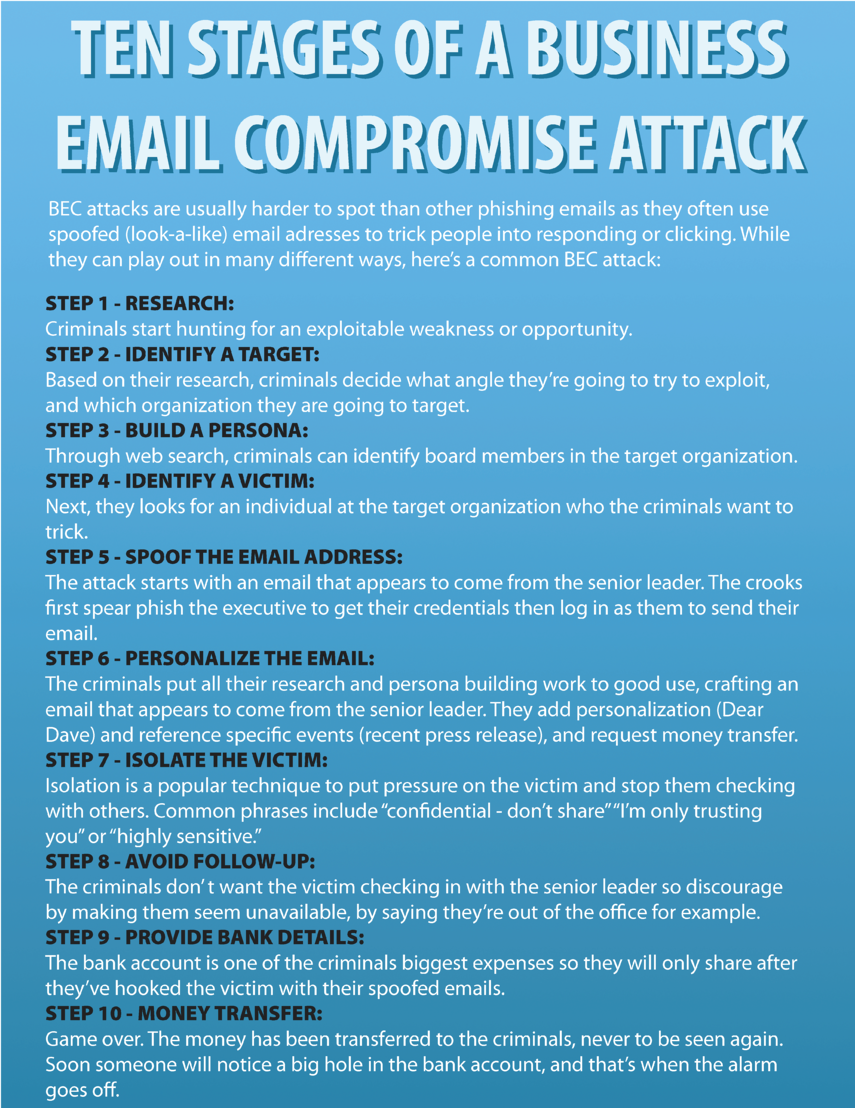 Infographic - Title: Ten Stages of a Business Email Compromise Attack. Main Content: Step 1 -Resarch. Criminals start hunting for an exploitable weakness or opportunity. Step 2 - identify a target. Based on their research, criminals decide what angle they're going to try to exploit, and which organization they are going to target. Step 3 - build a persona. Through web search, criminals can identify board members in the target organization. Step 4 - Identify a victim. Next, they look for an individual at the target organization who the criminals want to trick, Step 5 - spoof the email address. The attack starts with an email that appears to come from a senior leader. The crooks first spear phish the executive to get their credentials then log in as them to send their email. Step 6 - personalize the email. The criminals put all their research and persona building work to good use, crafting an email that appears to come from the senior leader. They add personalization (Dear Dave) and reference specific events (recent press releases), and request money transfer.