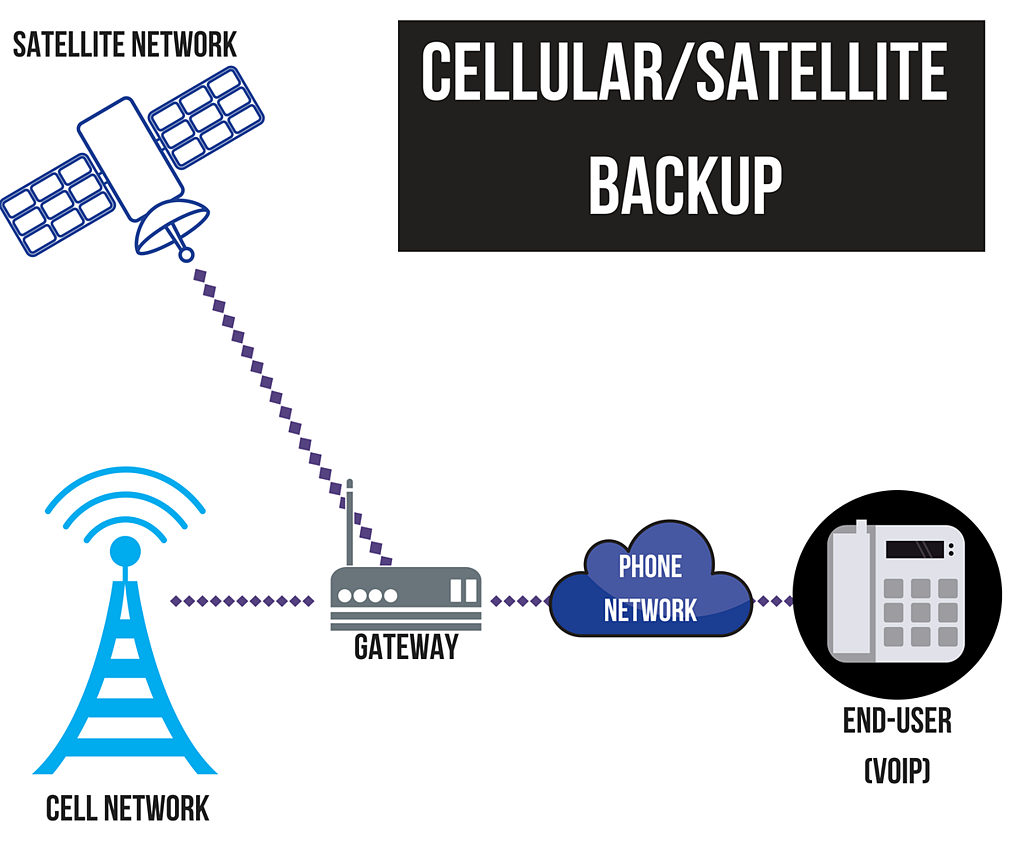 InBlogImg_Diverse Routing Satellite Backup