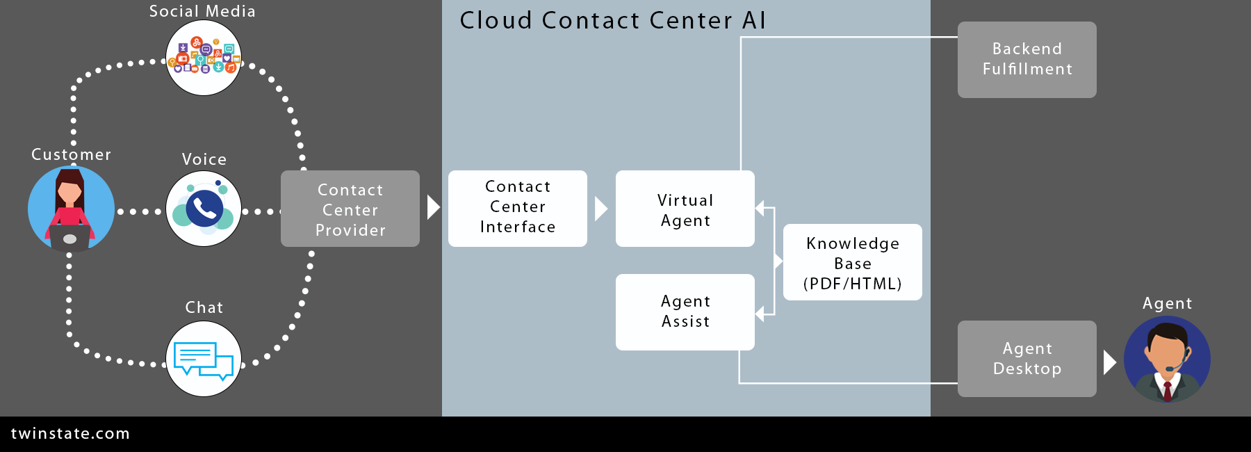 Diagram of a Cloud Contact Center that uses artificial intelligence.