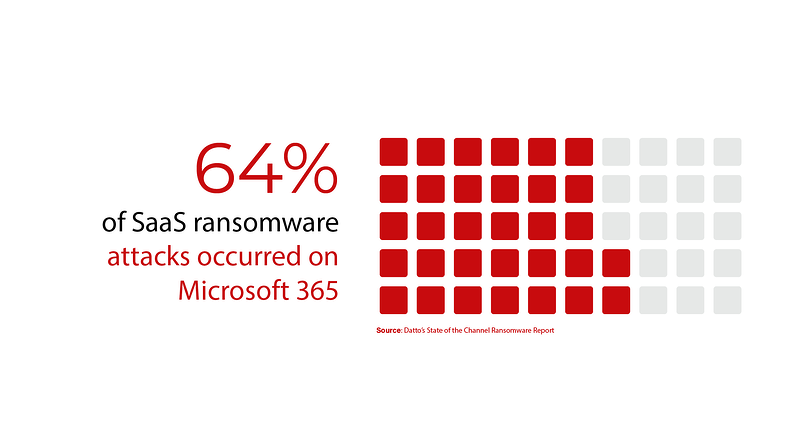 64% of SaaS ransomware attacks occurred on Microsoft 365