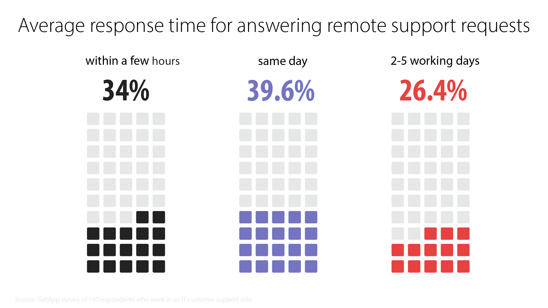 "Infographic: ""What's your average response time for answering remote support requests?"" Results: 34% within a few days. 39.6% same day. 26.4% 2-5 working days."