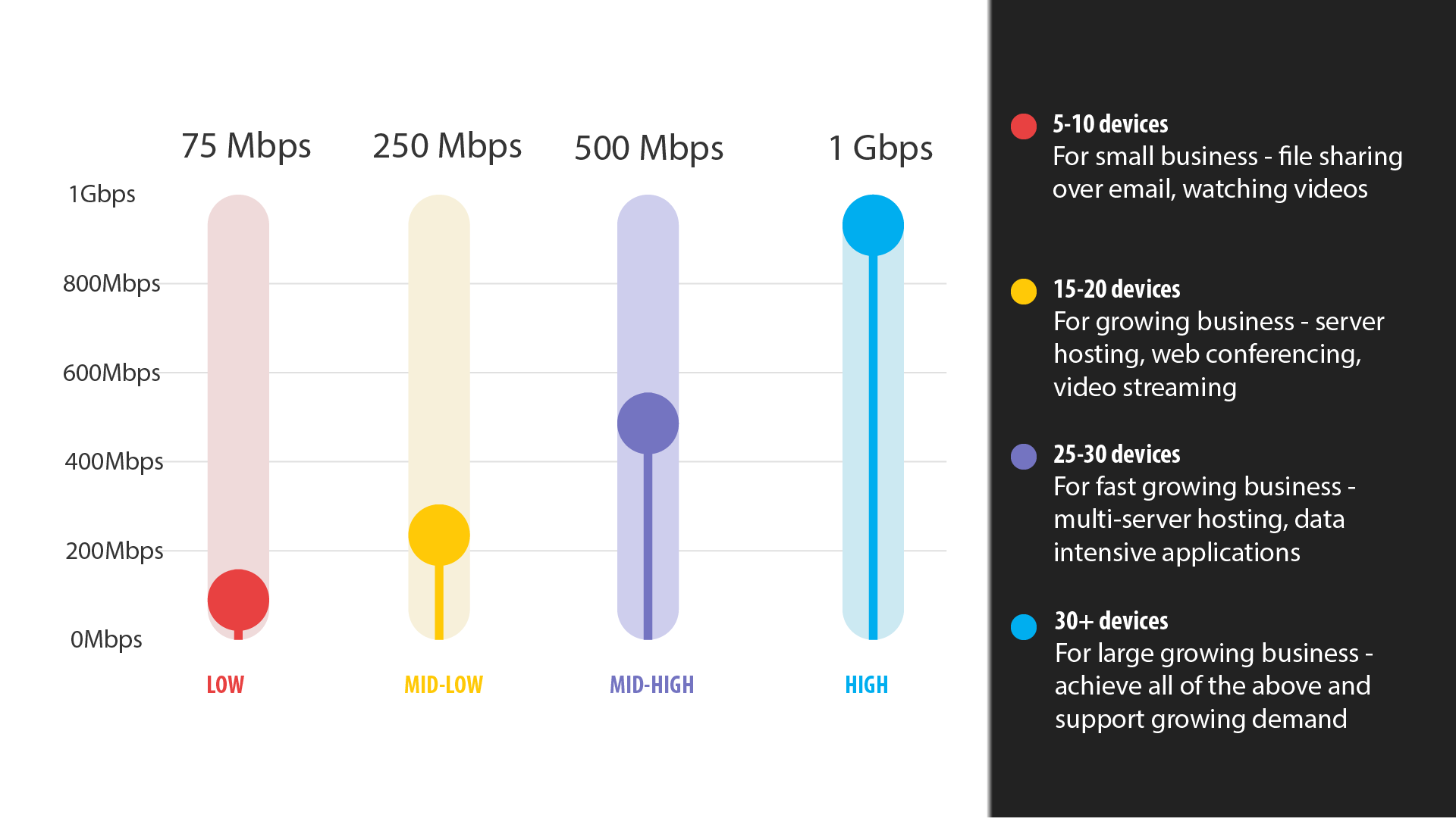 Business Internet Speed Requirements Chart -- Data: 75 Mbps is ideal for 5-10 devices For small business - file sharing over email, watching videos. 250 Mbps is ideal for 15-20 devices For growing business - server hosting, web conferencing, video streaming. 500 Mbps is ideal for 25-30 devices For fast growing business - multi-server hosting, data intensive applications. 1 Gbps is ideal for 30+ devices For large growing business - achieve all of the above and support growing demand.