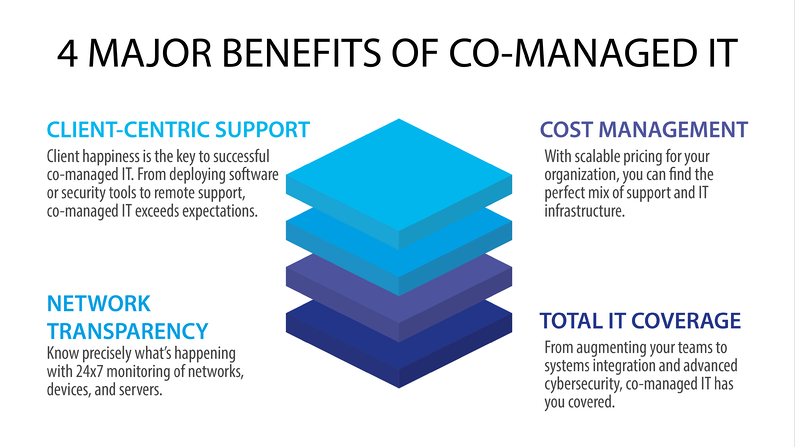 The 4 Benefits of Managed IT infographic