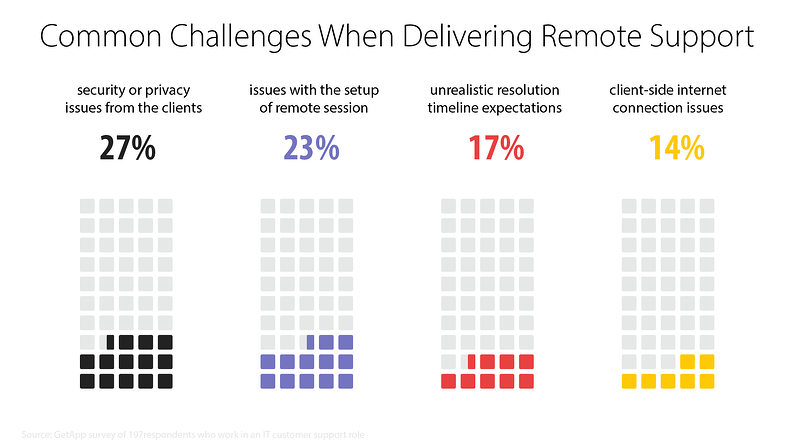 "Infographic: ""Common Challenges When Delivering Remote Support."" Results: 27% security or privacy issues from the clients. 23% issues with the setup of remote session. 17% unrealistic resolution timeline expectations. 14% client-side internet connection issues."