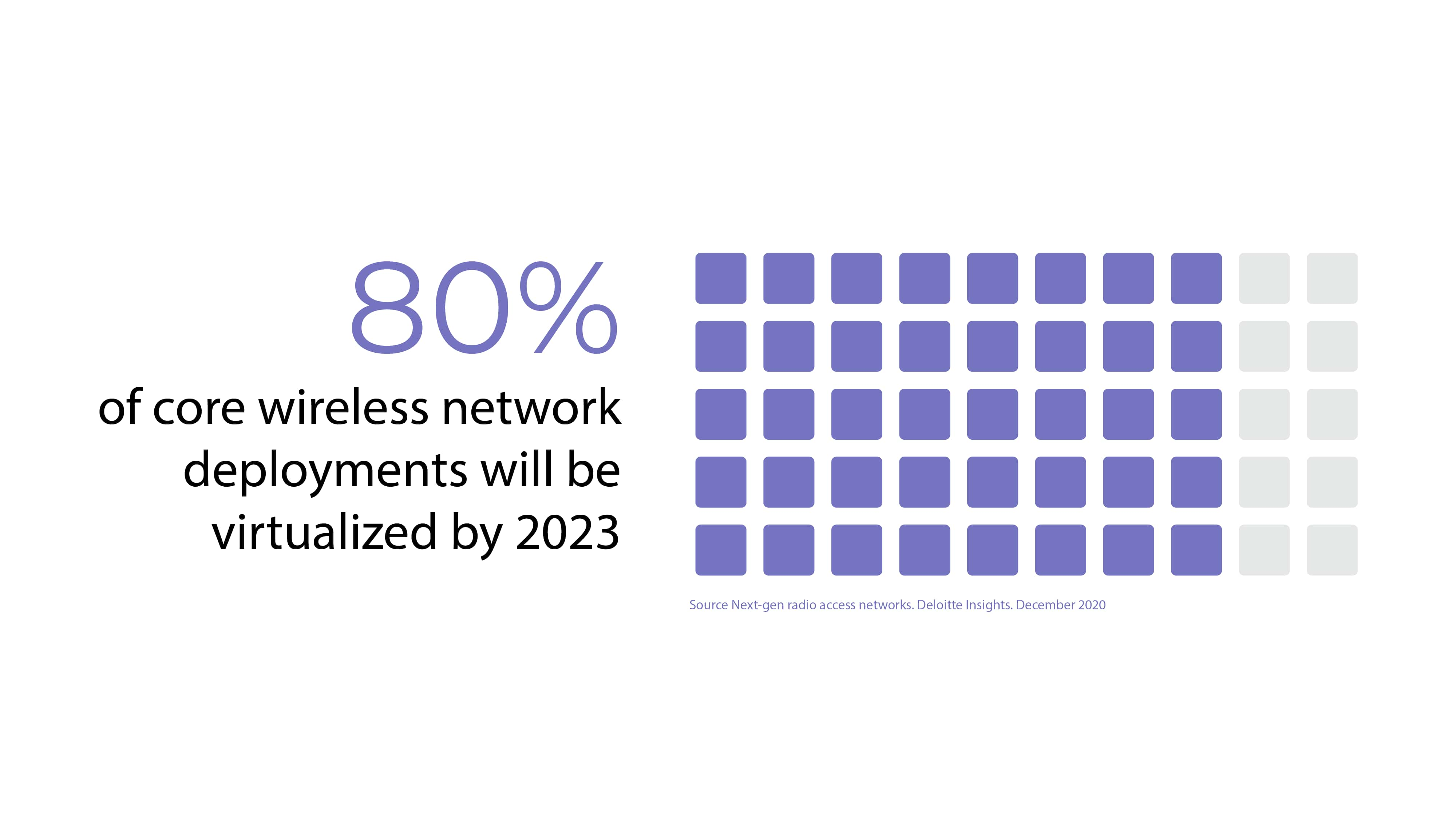 80% of core wireless network deployments will be virtualized by 2023
