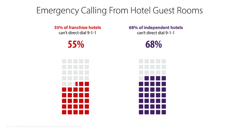 kari's law emergency calling from hotels statistics: 55% of franchise hotels can't direct dial 9-1-1 (red). 68% of independent hotels can't direct dial 9-1-1 (Purple).