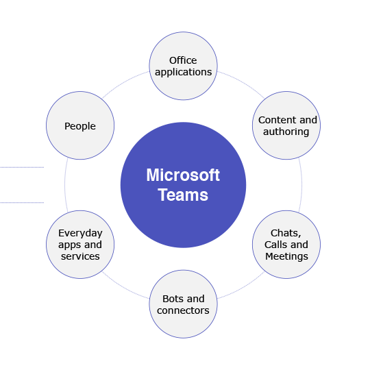 The Microsoft Teams hub for team working