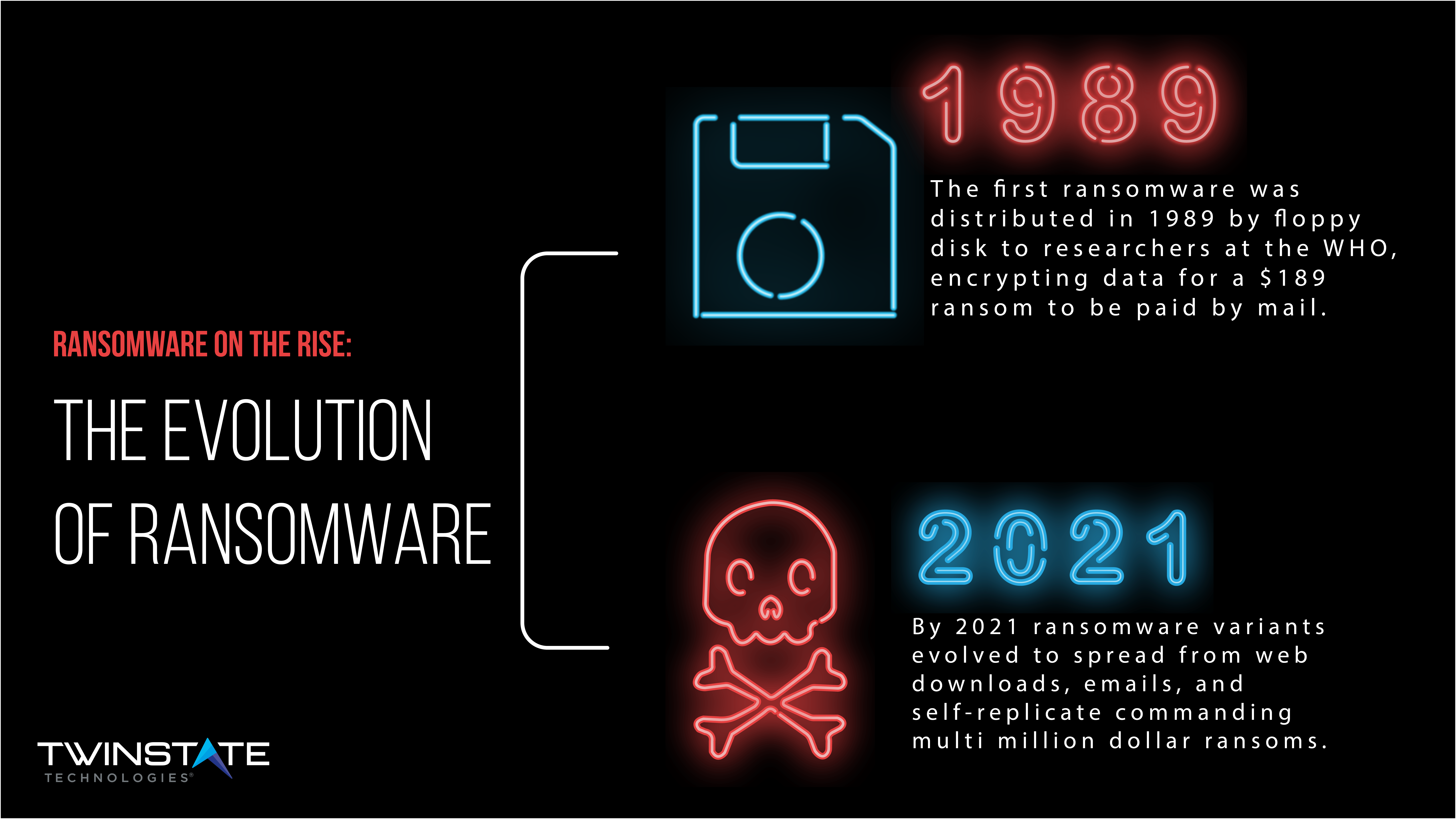 ransomware on the rise timeline of ransomware evolution from 1989 to 2021