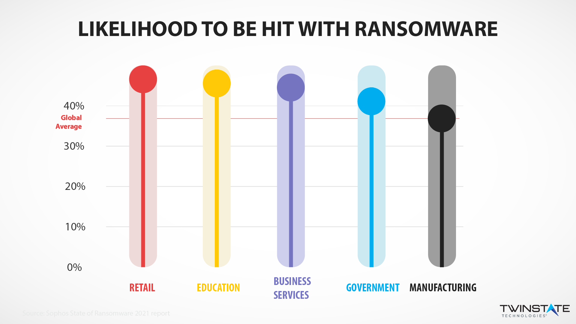 ransomware stats for 2021: the likelihood-to-be infected by ransomware across  sectors