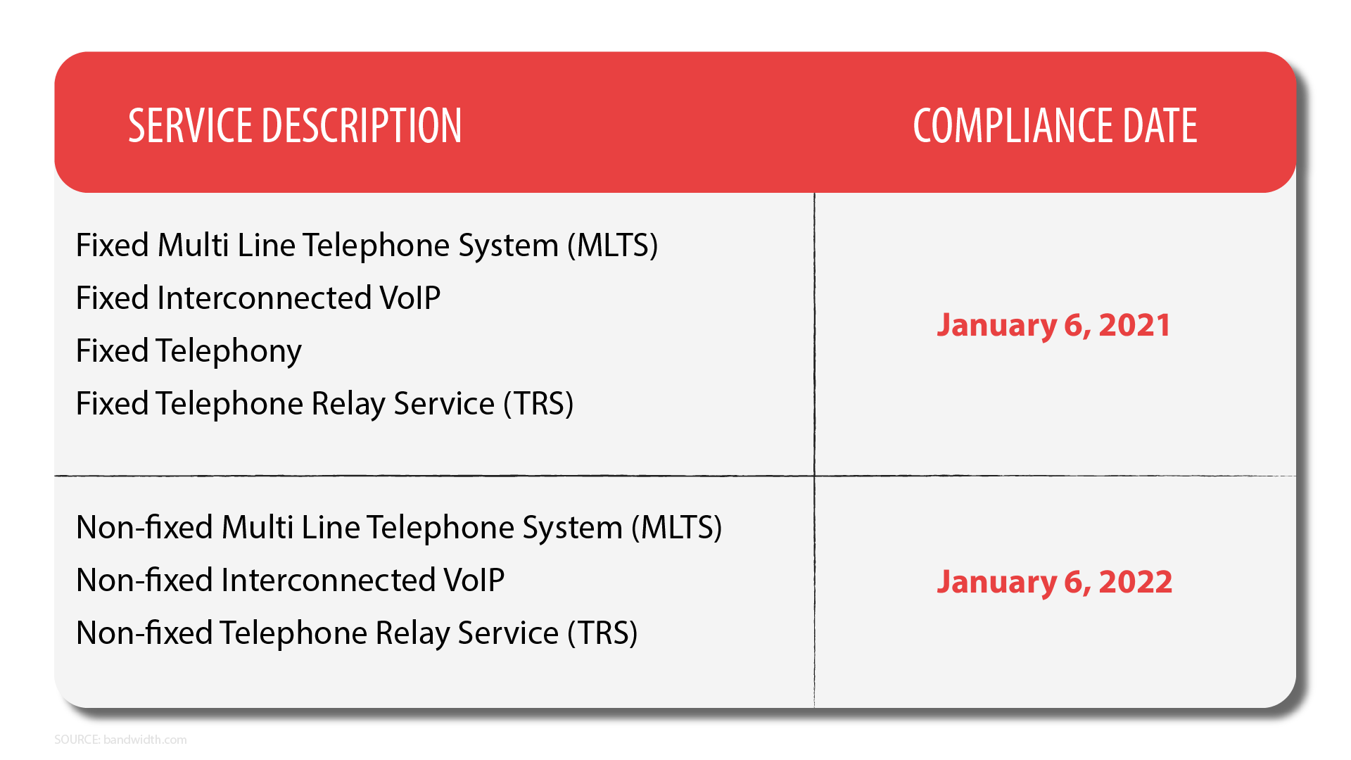 detailed list of ray baum's compliance dates for different service types